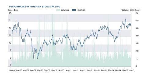 Mba Financial Markets Ipu by Financial Markets Prysmian