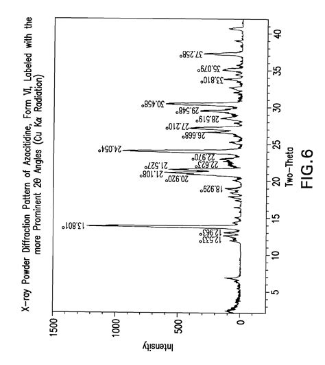 j carbohydrates nucleosides nucleotides patent ep2270023a1 neue polymorphische form 5
