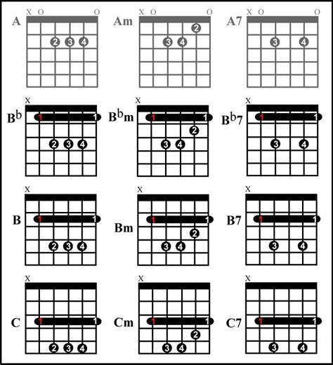 comfort eagle chords 17 best images about chords on pinterest guitar chords