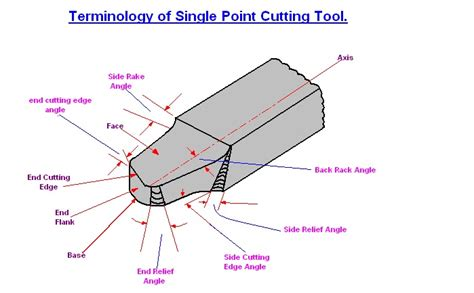 Single Pt mechanical engineering single point cutting tool