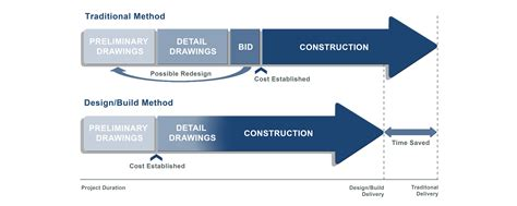method of layout of building design build arco murray construction company