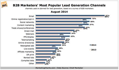 Top 10 B2b Lead Generation Strategies Best B2b Lead Generation Strategies Comparison Venture Lead Generation Strategy Template