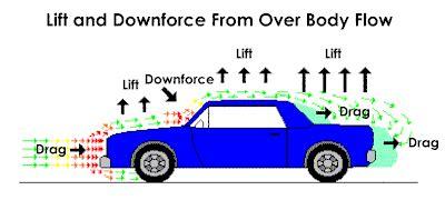aerodynamics diagram aerodynamics
