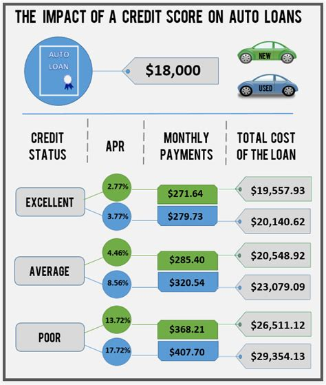 how much credit do i need to buy a house what credit score do you need to buy a car new car