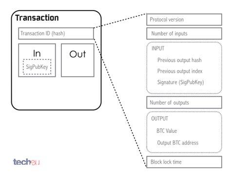 bitcoin transaction a guide to bitcoin part ii a deep dive into the bitcoin