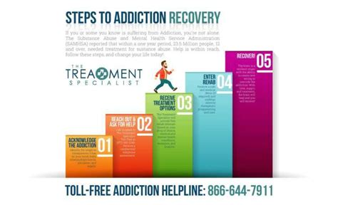 3 Step The Counter Detox Medicine For by Steps To Addiction Recovery The Treatment Specialist