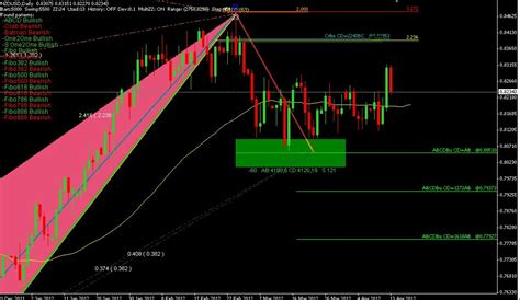 non pattern day trader download forex harmonic pattern indicator forex pops