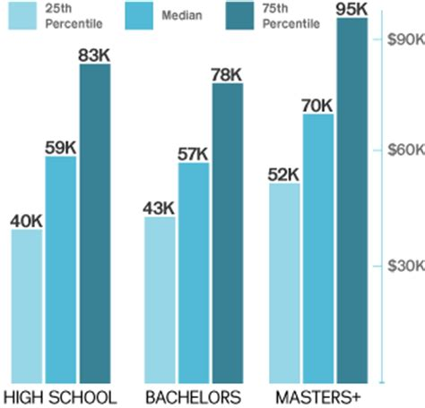 How Much Do Interior Designers Get Paid by Graphic Design Salary Rheumri
