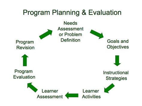 Program Planner by How Do Program Planning And Evaluation Relate