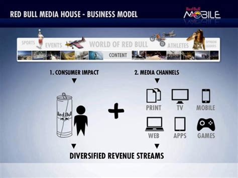 red bull media house red bull media house business model house best art