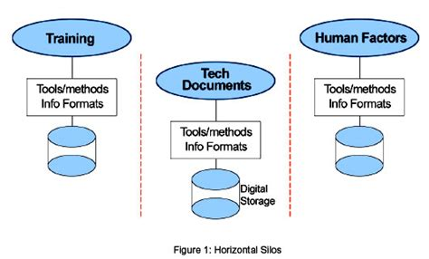 These Systems Are Used In Managing Documents Communicating And Scheduling