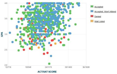 Cal State San Marcos Mba Ranking by Csusm Gpa Sat Scores And Act Scores For Admission