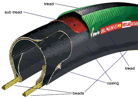 tire cross section tires and tubes they make the bike go round infolific