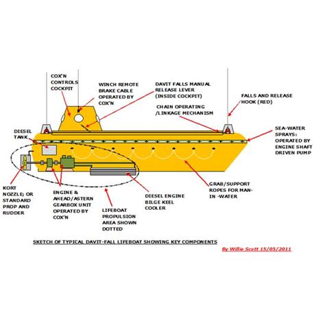parts of a rescue boat essential survival equipment on ships and marine platforms