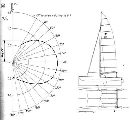 catamaran polar diagram bradfield s 6 polar diagram for the original tornado as