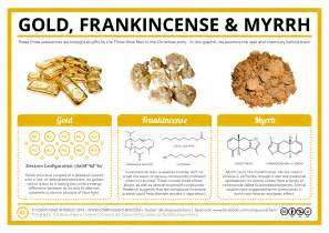 compound interest the chemistry of gold frankincense