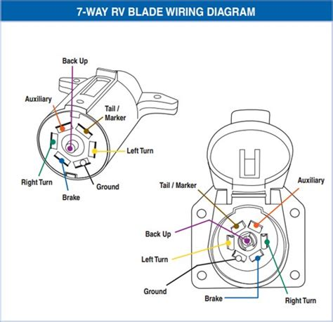 7 blade trailer wiring diagram 6 pin trailer