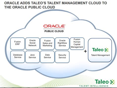 oracle taleo cloud service cloud talent oracle cloud wars heating up oracle taleo dassault systemes