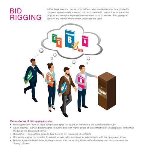 bid rigging competition commission infographics