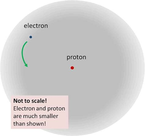 What Is The Meaning Of Proton by What Are The Characteristics Of Protons Electrons And