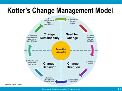 school on the cloud guidelines for leaders and managers - Kotter Framework