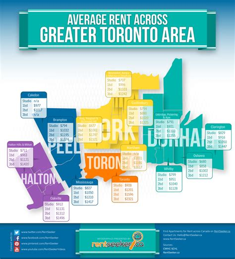 average apartment rent by city rentseeker average rents for apartments in toronto and gta