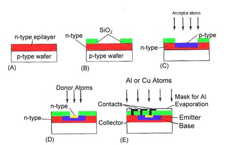 bjt transistor doping cpu shack cpu collection museum how a cpu is made etching wafers