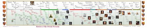 timeline of british kings and queens the british monarchy world history infographics they