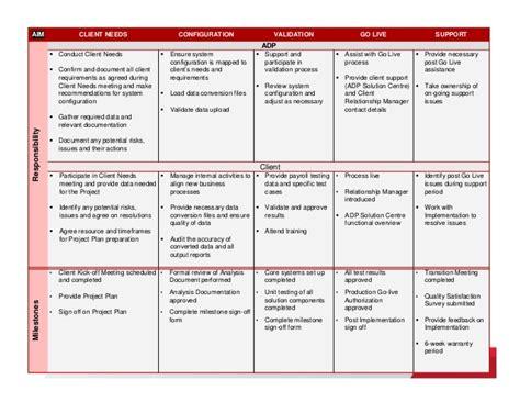 implementation methodology template payforce implementation methodology overview1