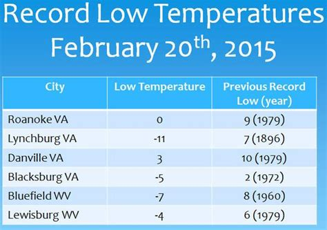Records In Virginia Record Lows In Virginia And West Virginia Age Now