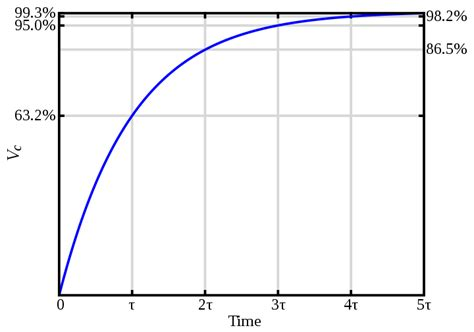 graph of charge on a capacitor does a capacitor store charge electrical engineering stack exchange