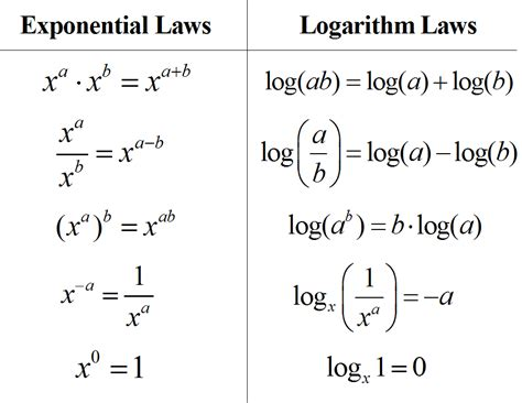 Mat Log by Of Logarithms Exponents I Deal With Logarithms