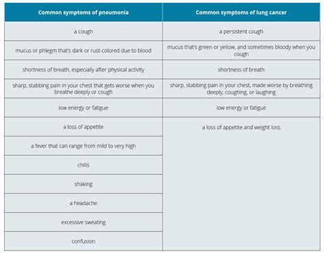 Resume Normal Activities When To Resume Normal Activities After Pneumonia