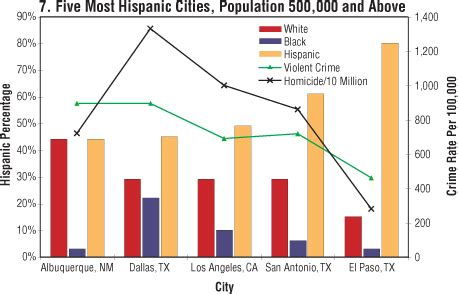 Panci Infusa the myth of hispanic crime by unz the unz review