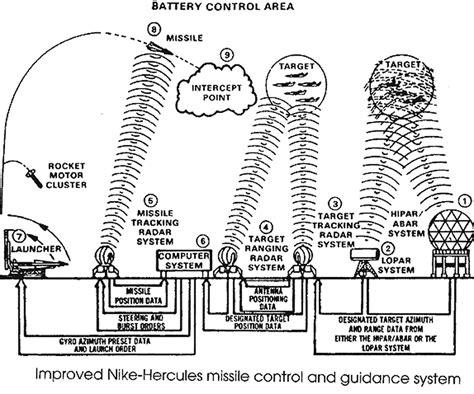 western electric system  radar  directing