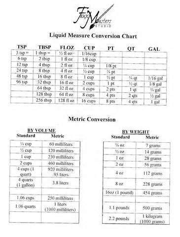 Kitchen Math Equivalents And Conversions Cooking Measurement Conversion Chart Liquid Measure