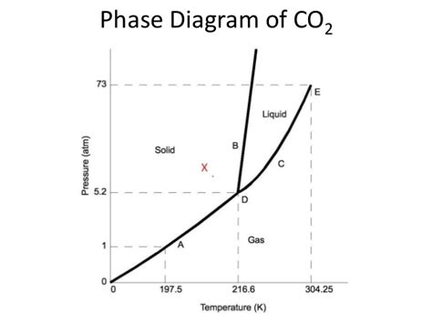 co2 phase diagram phase diagram
