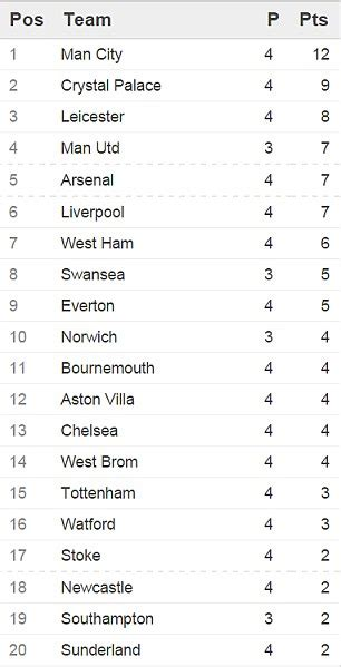 epl table fixtures results gallery premier league table and fixtures best games