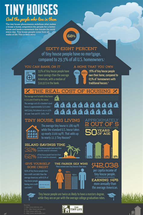 Tiny House Facts | tiny house infographic the tiny life