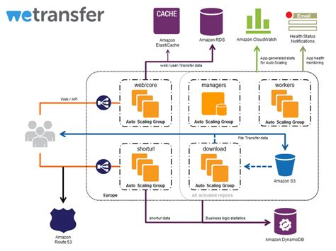 web application data flow diagram data processing diagram data free engine image for user