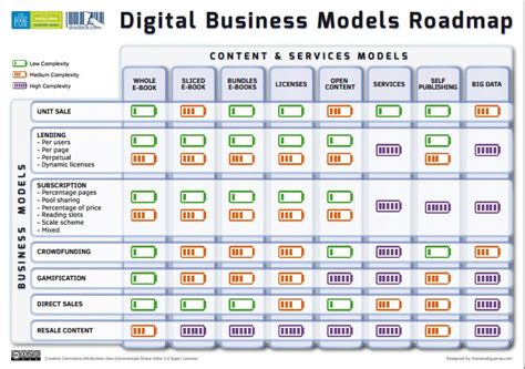digital models dosdoce the upcoming complexity of the digital
