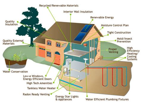 home design cost saving tips what is the value of an eco friendly home just ask the