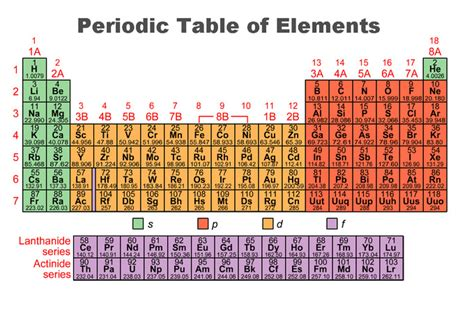 printable periodic table of elements with electron configuration periodic trends boundless chemistry