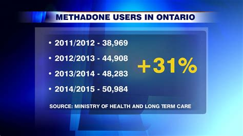 Methadone Detox Ontario by When The Cure Becomes The Addiction Weaning Patients