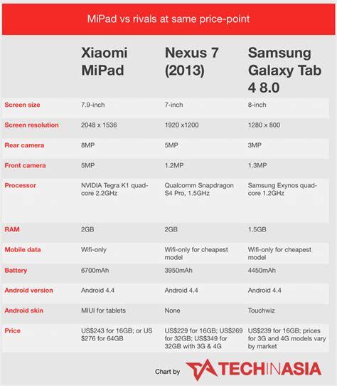 Tablet Murah Spec Bagus review xiaomi mipad murah tapi punya kualitas tinggi