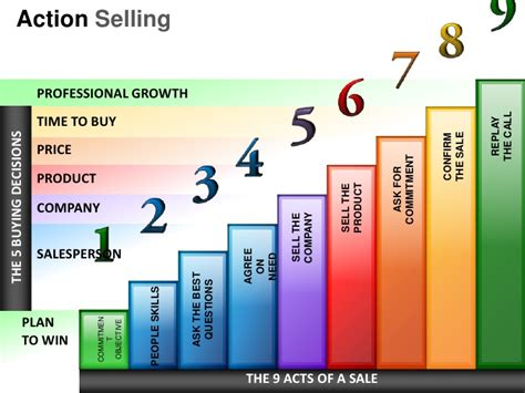 action selling powerpoint presentation templates