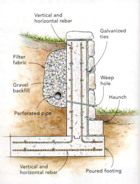 stone wall section do i need to secure concrete block