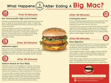 What Do You Eat On A Date by Here S What A Big Mac Does To Your In An Hour