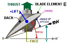boat propeller direction of rotation propeller if engine rotation was in reverse would it