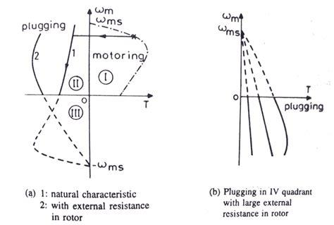3 phase induction motor regenerative braking induction motor braking 28 images braking and reversing induction motor toshiba ik 3 phase